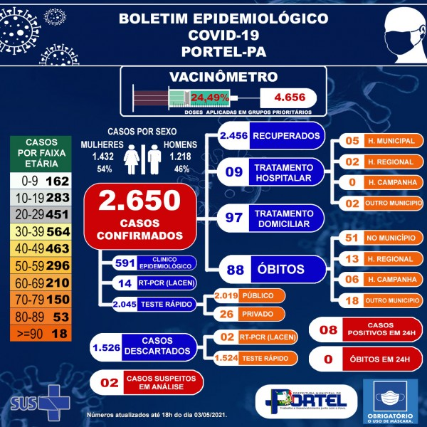 Boletim COVID-19 (03/05/2021) - Prefeitura Municipal de ...
